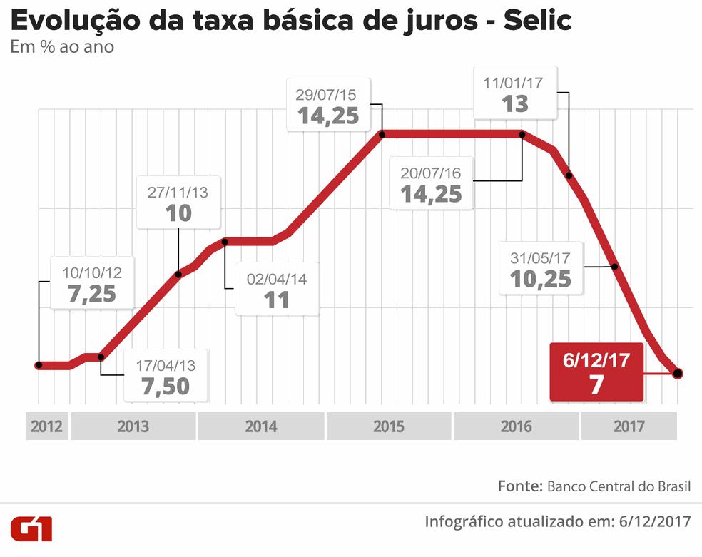 Evolução da taxa Selic  (Foto: Arte/G1)