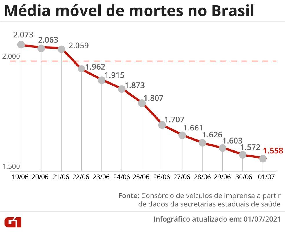 Gráfico mostra média móvel das mortes por Covid-19 no Brasil — Foto: Arte G1
