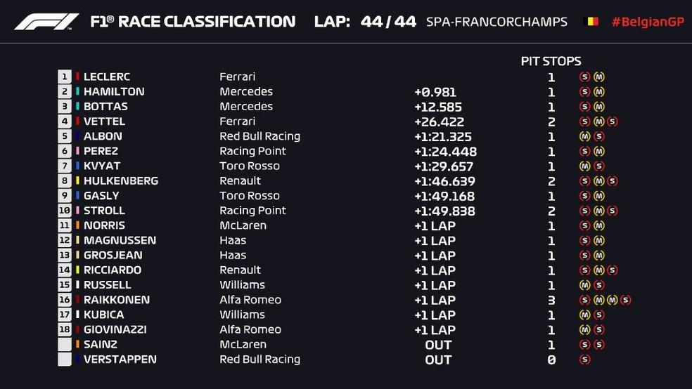 Resultado do GP da Bélgica de Fórmula 1 — Foto: Reprodução/FOM