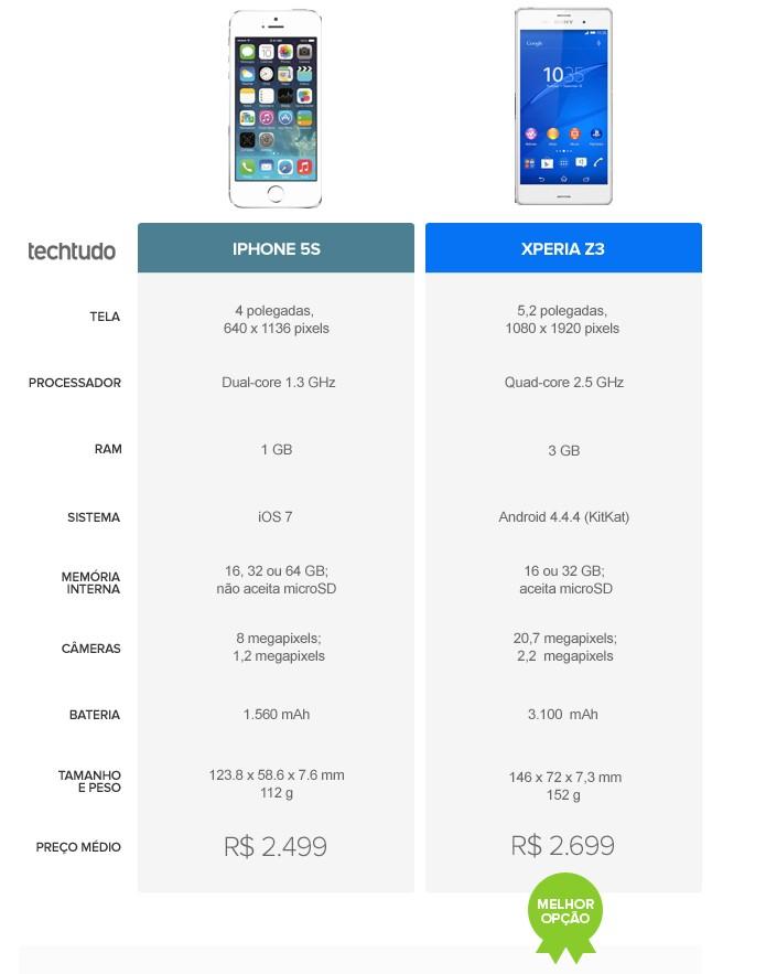 Tabela comparativa de especificações entre iPhone 5S e Xperia Z3  (Foto: Arte/TechTudo)
