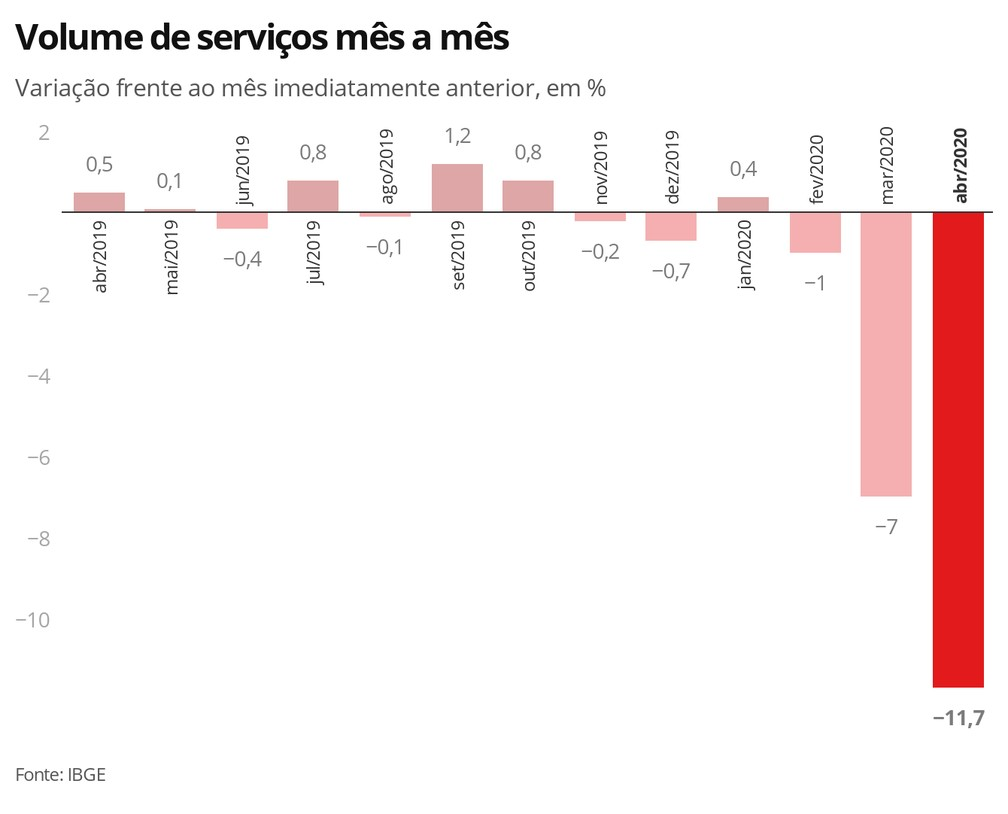 Volume de serviços mês a mês — Foto: Economia G1