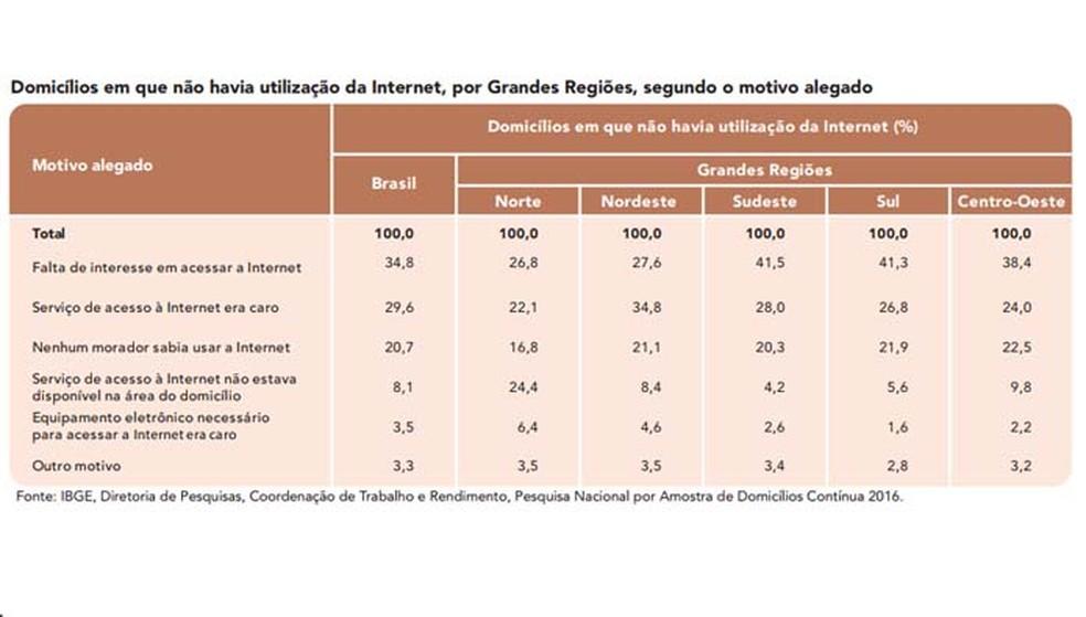Falta de interesse é a principal causa por trás da ausência de Internet em lares brasileiros — Foto: Divulgação/ IBGE