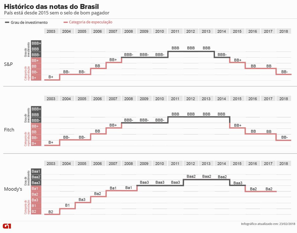 Histórico das notas do Brasil; país está desde 2015 sem o selo de bom pagador (Foto: Karina Almeida / G1)