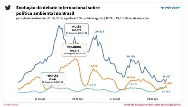 Evolução do debate internacional sobre política ambiental do Brasil (Foto: FGV/BBC)