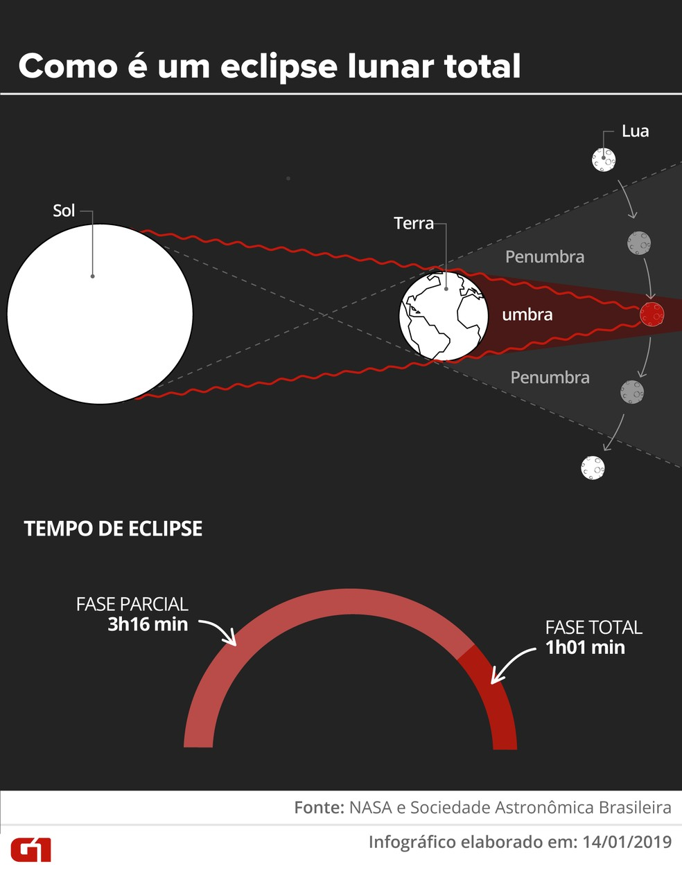Eclipse lunar total do dia 21 de janeiro — Foto: Alexandre Mauro e Karina Almeira/G1
