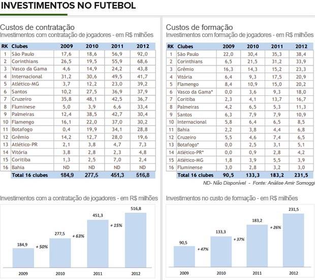 Info_CONTRATACAO-FORMACAO_Jogadores-3 (Foto: Infoesporte)