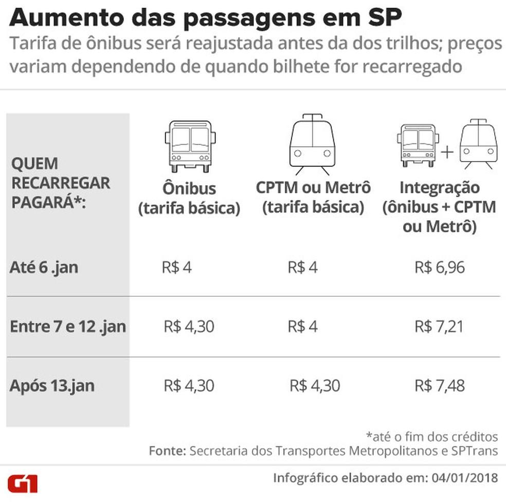 Valores das passagens de ônibus, trem e metrô em SP — Foto: Betta Jaworski/G1