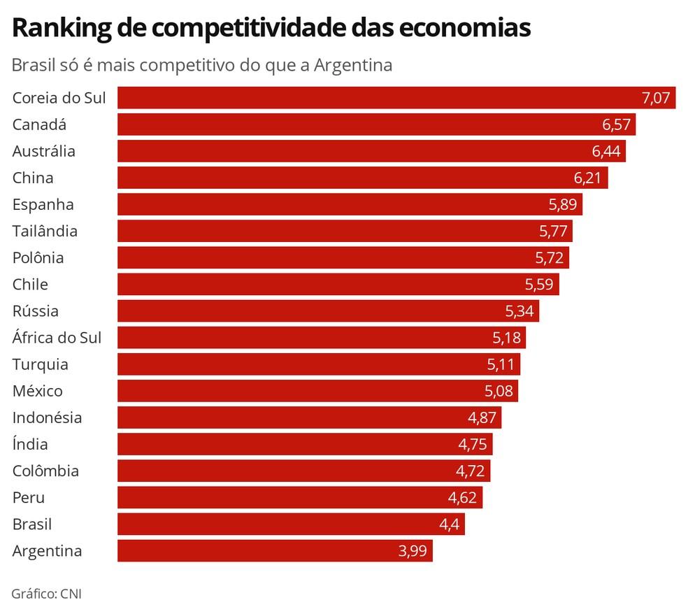 Ranking de competitividade das economias — Foto: Economia G1