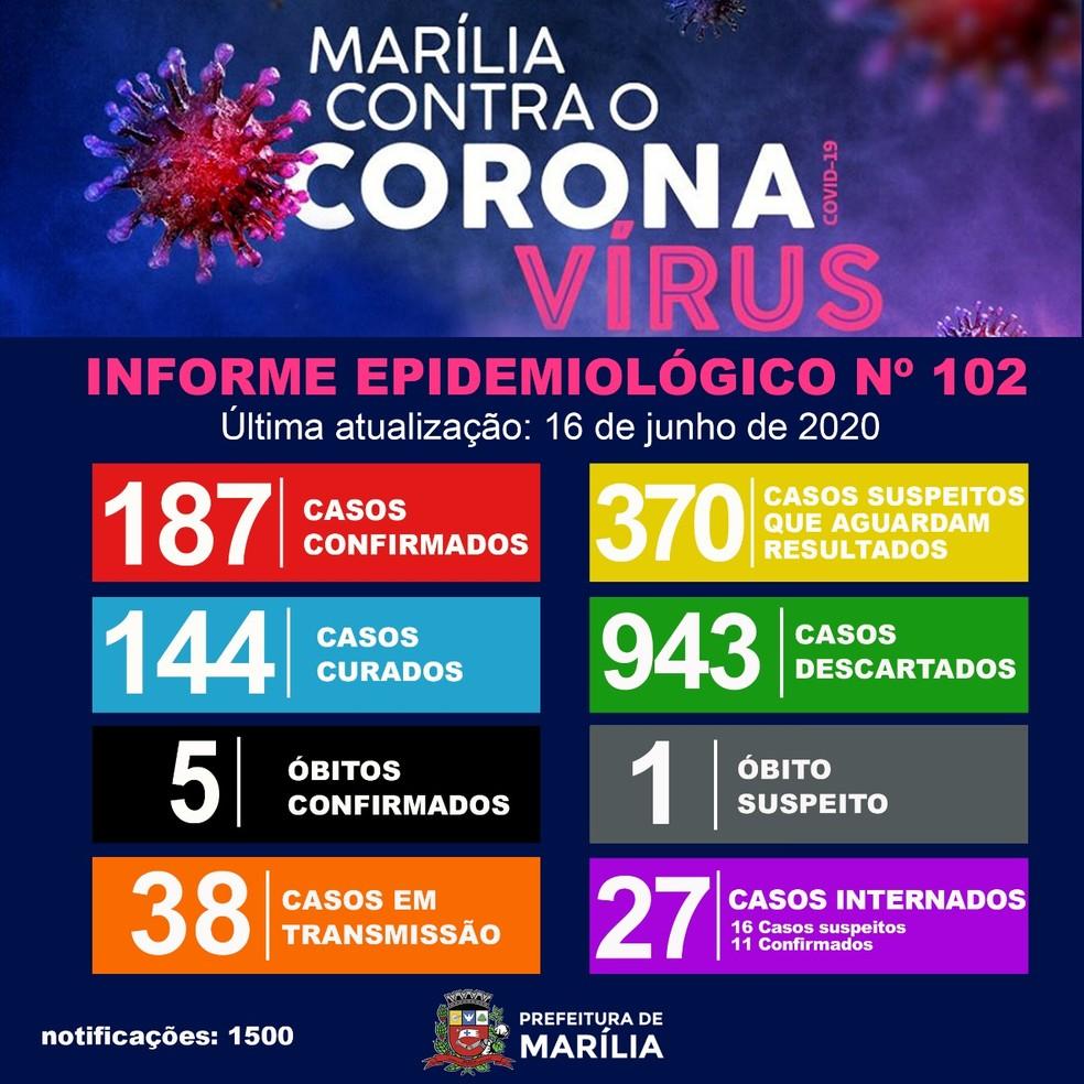 Marília registra 5ª morte por Covid-19 — Foto: Prefeitura de Marília/Divulgação