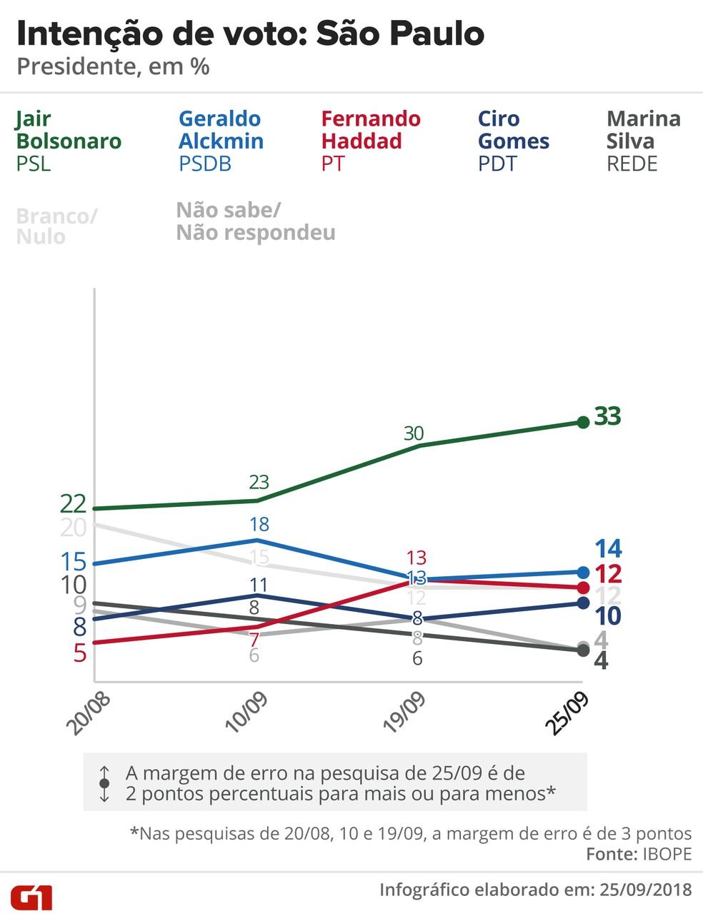 Pesquisa Ibope - Evolução da intenção de voto para presidente em São Paulo — Foto: Arte/G1