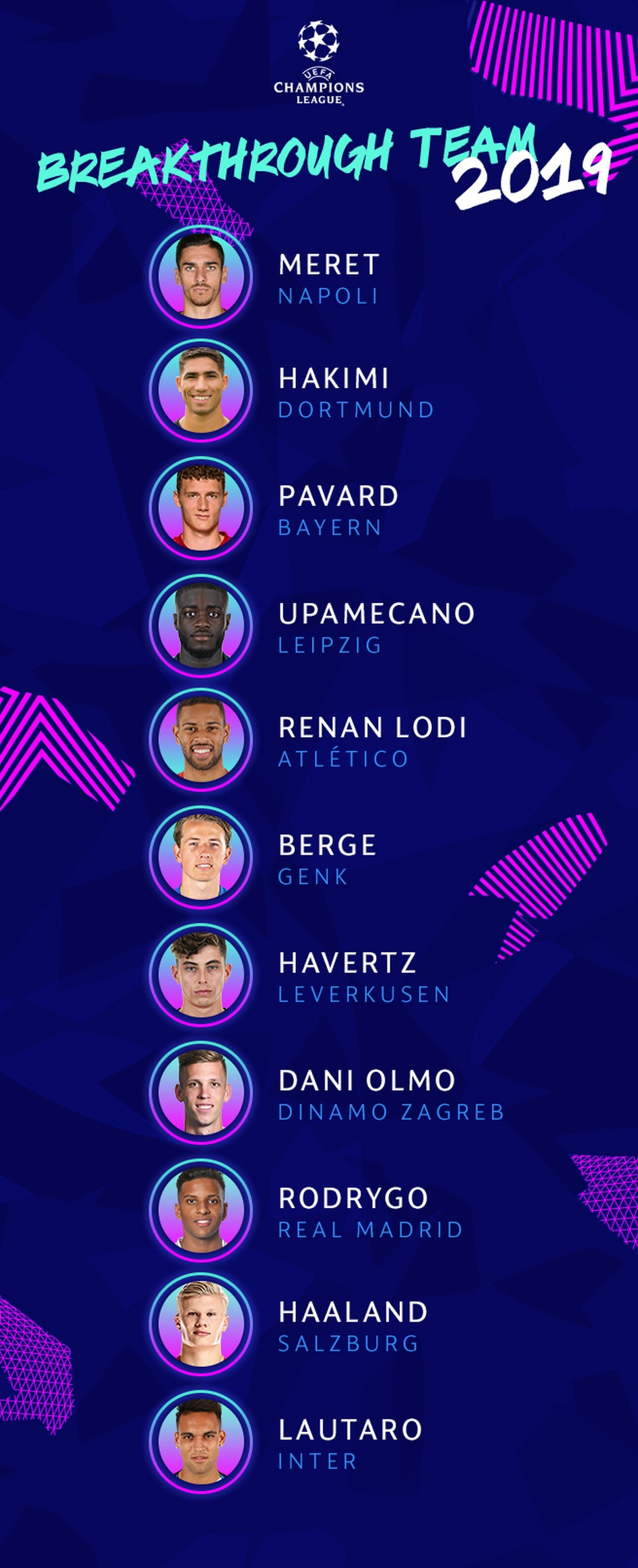 Seleção das revelações de 2019 na Liga dos Campeões — Foto: Reprodução/Uefa