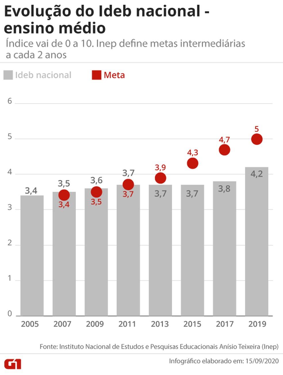 Ideb 2019 mostra que ensino médio brasileiro não atingiu a meta de qualidade definida pelo Inep.  — Foto: Arte/G1