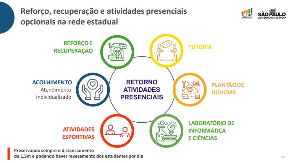 Reforço, recuperação e atividades presenciais opcionais na rede estadual — Foto: Reprodução