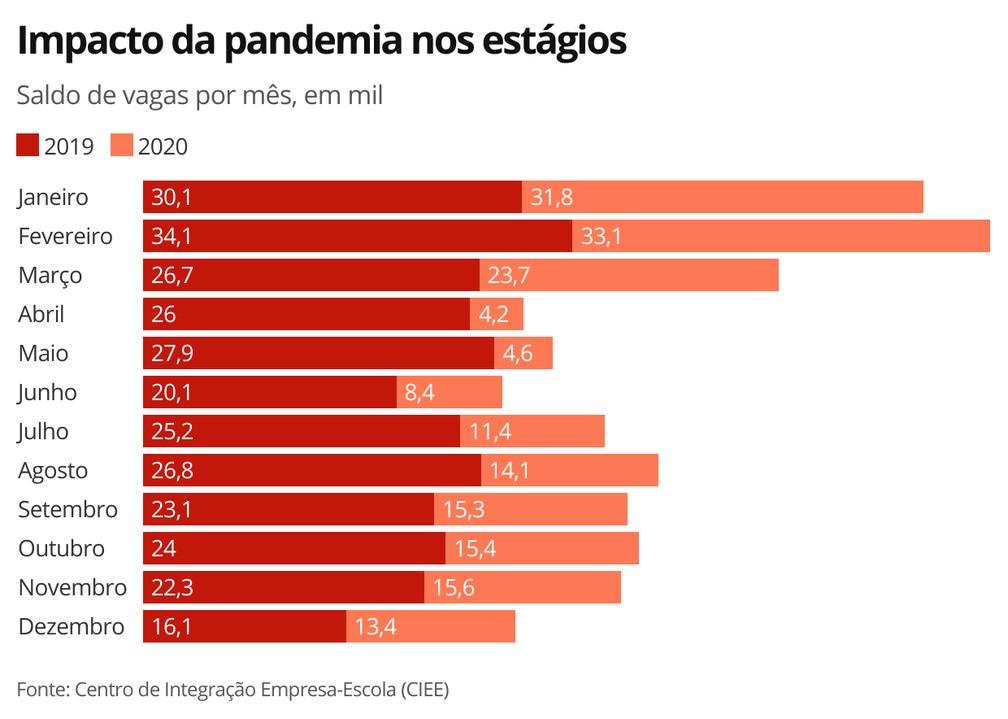 Impacto da pandemia nos estágios — Foto: G1