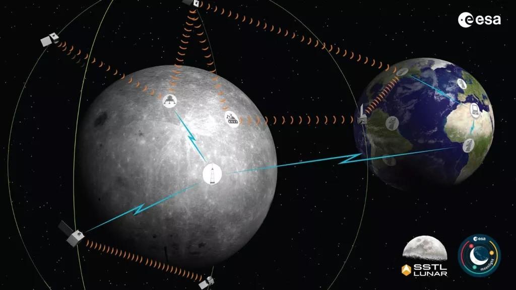 Representação do sistema de comunicação lunar em contato com equipamentos da Terra (Foto: ESA)