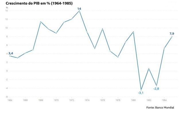 O Brasil nunca cresceu tanto quanto no governo militar (Foto: Banco Mundial com elaboração BBC)