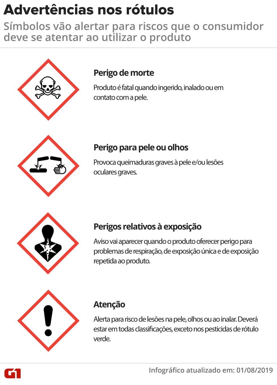 Advertências sobre riscos à saúde terão novos símbolos nos rótulos dos agrotóxicos — Foto: Wagner Magalhães/G1