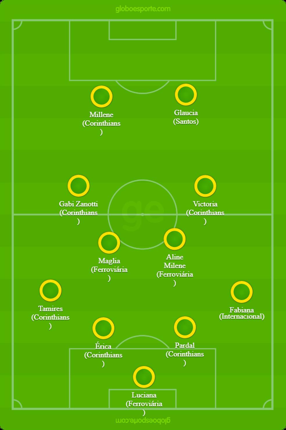Seleção do Brasileirão Feminino Série A — Foto: Infografia