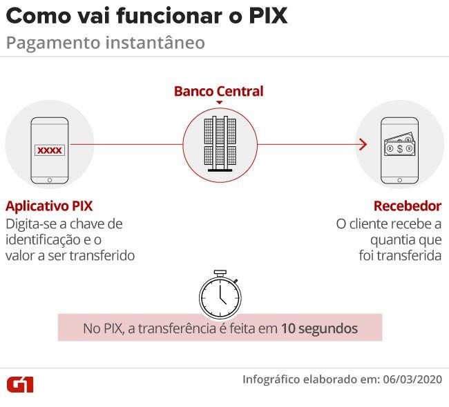 PIX chega a 50 milhões de 'chaves' cadastradas, diz Banco Central thumbnail