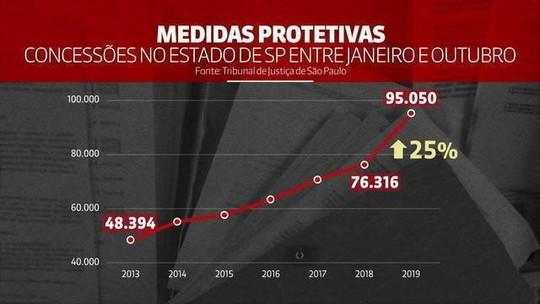 Estado de São Paulo bate recorde de medidas protetivas concedidas a mulheres