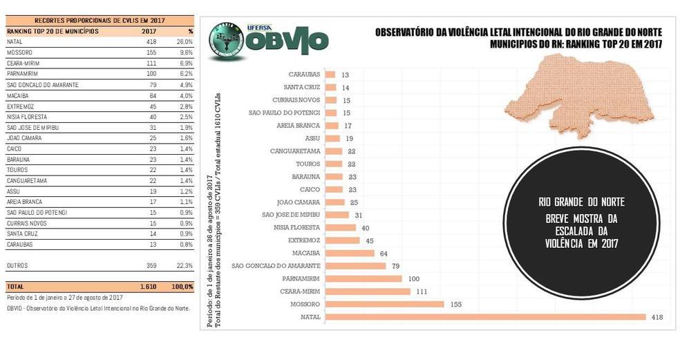 Ranking dos municípios mais violentos no RN é liderado por Natal (Foto: Observatório da Violência do RN)