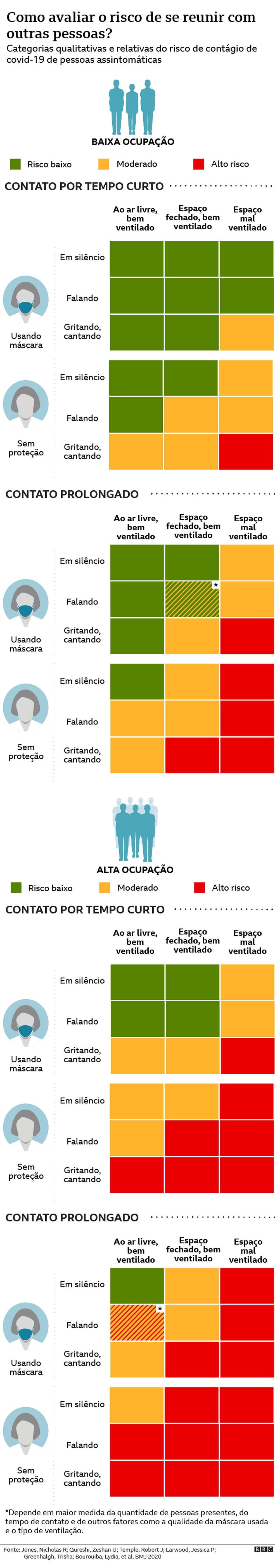 Tabela mostra índice de risco durante a pandemia — Foto: BBC