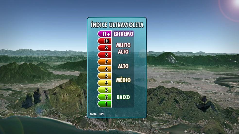 Gráfico mostra os índices de radiação ultravioleta (UV) (Foto: Editoria de arte/TV Globo)