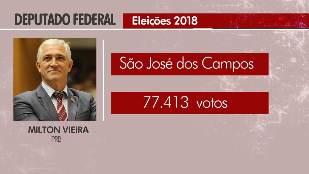 Milton Vieira volta a ter mandato como deputado federal pelo PRB — Foto: Arte/ G1