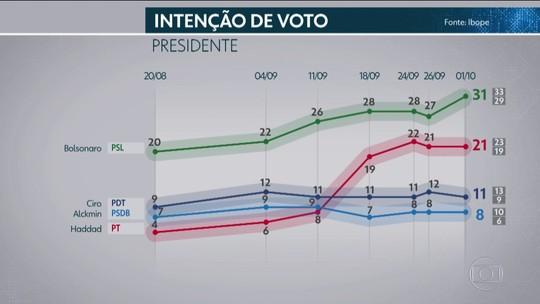 Pesquisa Ibope de 1º de outubro para presidente: rejeição por sexo, idade, escolaridade, renda, religião, raça e região