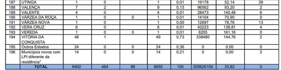 Sesab confirmou 6.955 casos confirmados da Covid-19 na Bahia  — Foto: Reprodução/Sesab