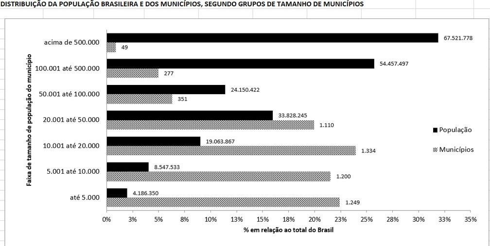 Distribuição da população brasileira por tamanhos de municípios — Foto: Divulgação