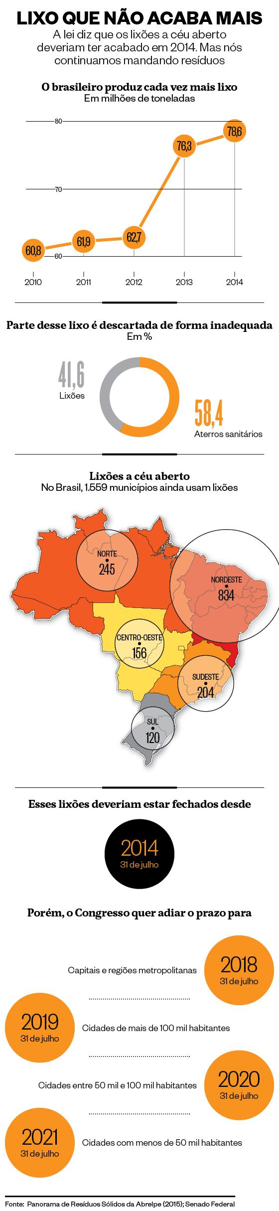 Infográfico sobre lixões a céu aberto no Brasil (Foto: Infográfico: Giovana Tarakdjian )