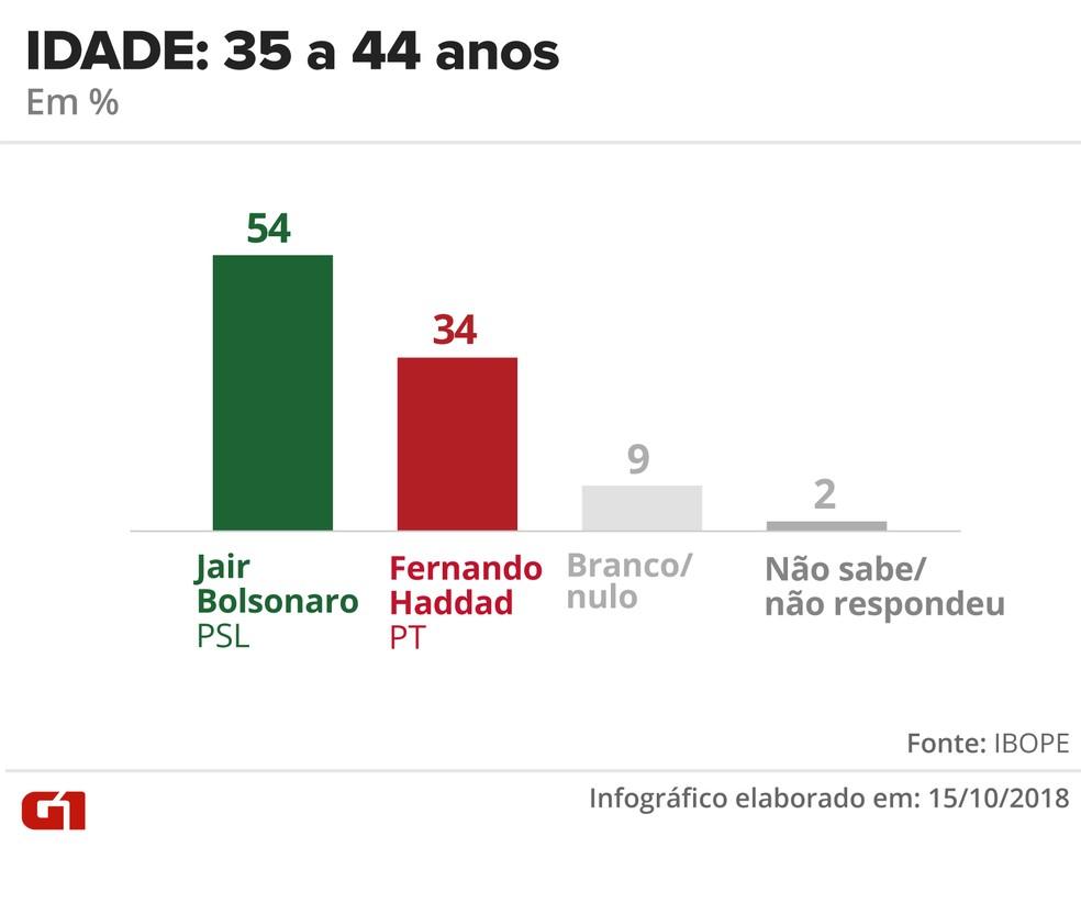 Pesquisa Ibope - 15 de outubro - intenção de voto por segmentos - idade: 35 a 44 anos — Foto: Arte/G1
