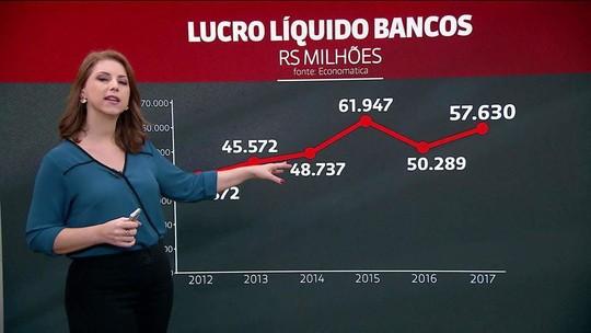 Lucro do Banco do Brasil sobe 54,2% em 2017