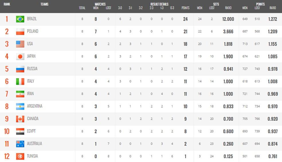 Tabela da Copa do Mundo de vôlei masculina — Foto: Reprodução
