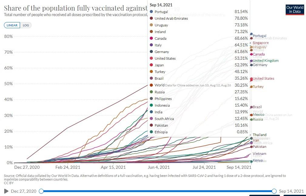 Gráfico de vacinação completa do Our World in Data
