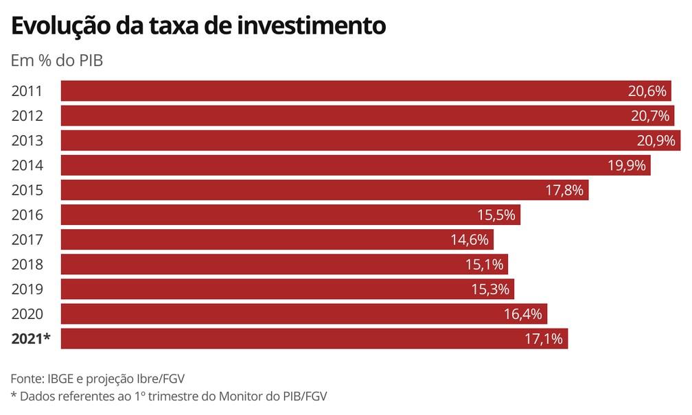 Evolução da taxa de investimento — Foto: Economia G1