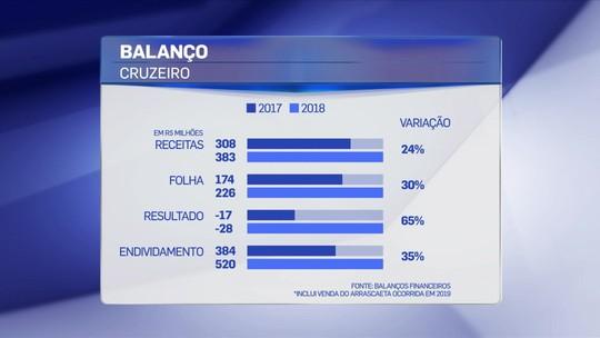 """Redação SporTV analisa balanço do Cruzeiro de 2018: """"Não pode gastar tudo o que está gastando"""""""