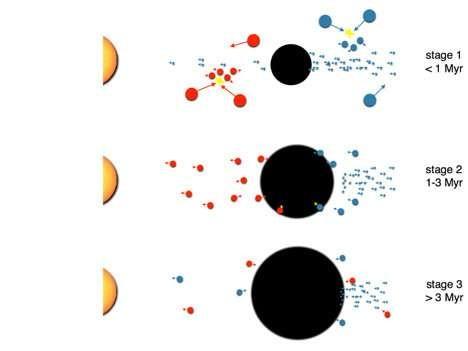 Simulação realizada por cientistas mostra que a segunda fase de desenvolvimento de Júpiter foi mais lenta (Foto: Reprodução/UniBE)