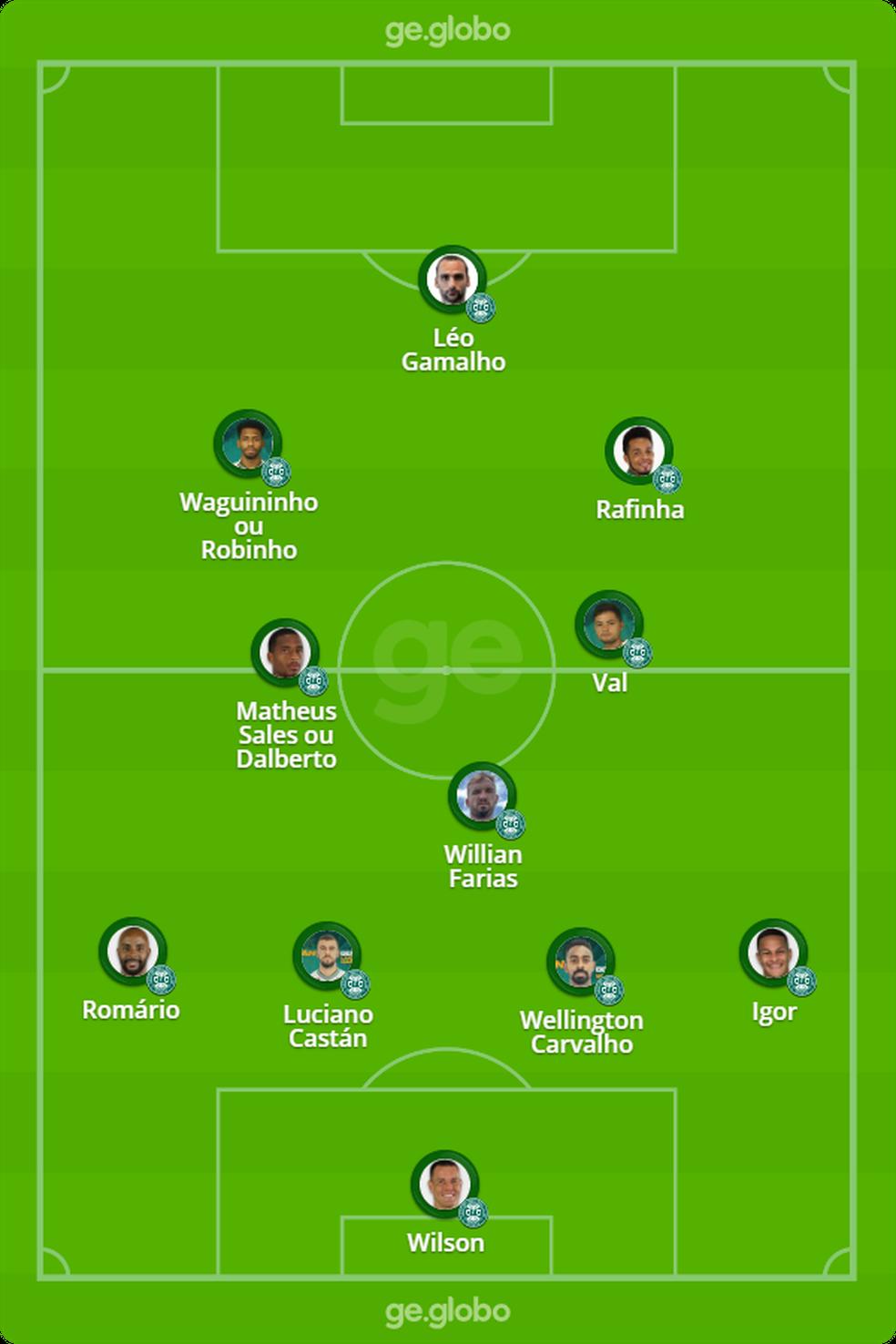 Provável Coritiba x Flamengo — Foto: arte/ge