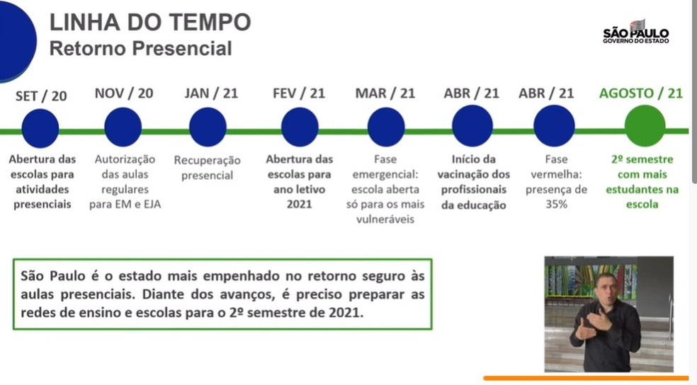 Governo de SP vai ampliar número de alunos nas atividades presenciais a partir de agosto  — Foto: Reprodução/Governo de SP