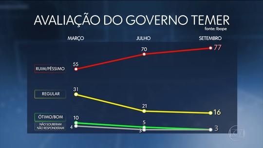 Governo Temer é aprovado por 3% e reprovado por 77%, diz Ibope