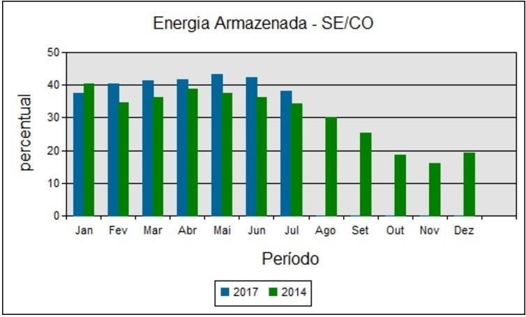 Nível atual dos reservatórios do SE-CO é semelhante ao de 2014 na mesma época do ano