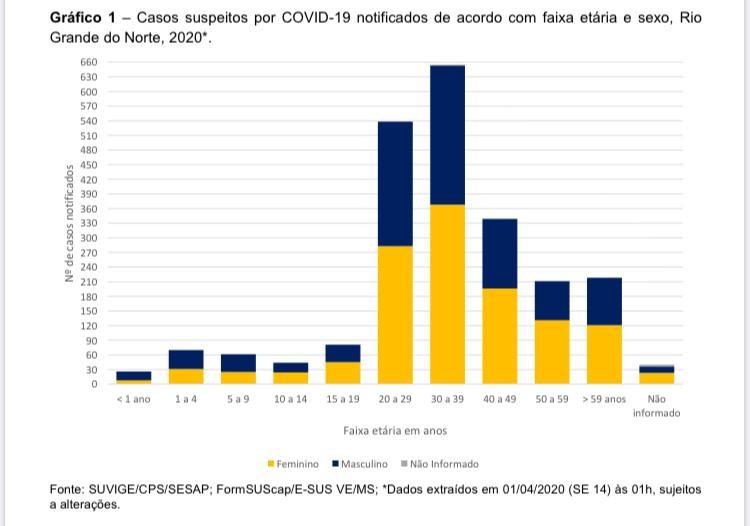 Rio Grande do Norte tem 106 municípios com casos suspeitos de coronavírus; veja lista