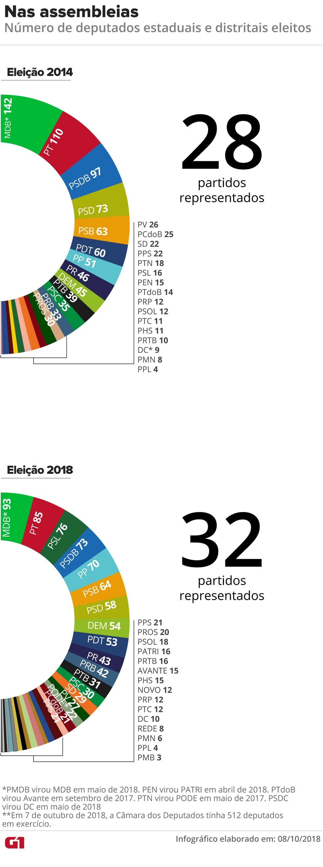 Composição das assembleias em 2018 em comparação com 2014 — Foto: Juliane Souza/G1