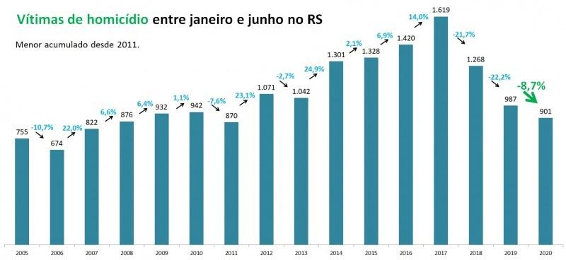 Número de homicídios tem queda de 21,9% e crimes de estelionato aumentam 74% em junho no RS