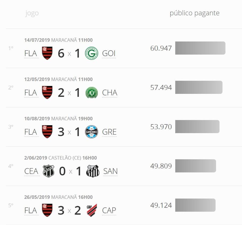 Brasileirao 2019 Flamengo Tem Quatro Dos Cinco Maiores Publicos E Paulistas Dominam Nas Rendas Numerologos Ge