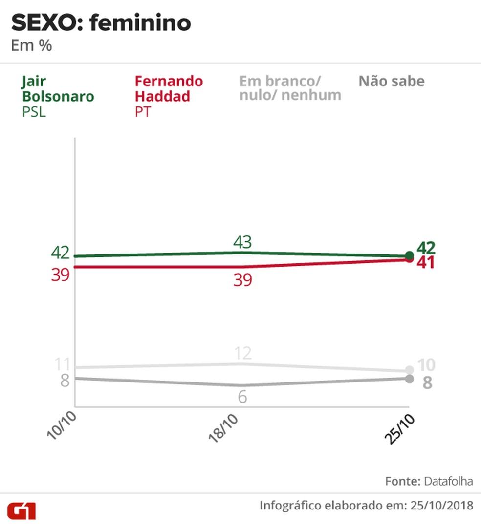 Pesquisa Datafolha - 25 de outubro - intenção de voto por segmentos - sexo: feminino — Foto: Arte/G1