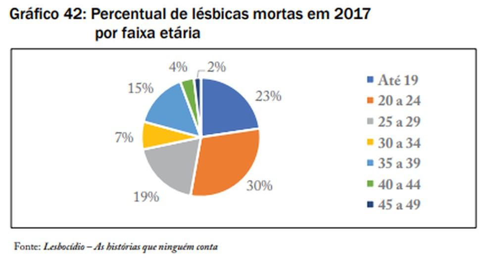 Percentual de lésbicas mortas em 2017 por faixa etária — Foto: Dossiê Lesbocídio/Reprodução