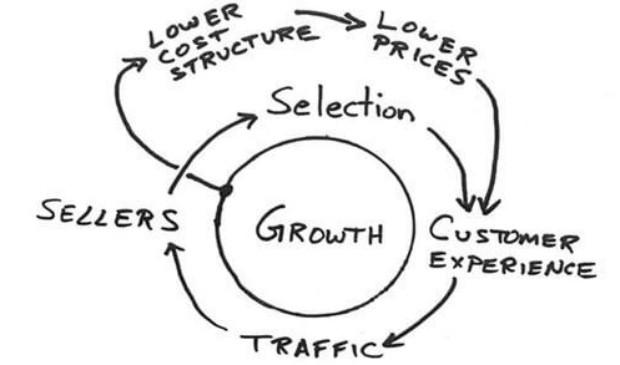 Napkin Diagram (Foto: Reprodução/Endeavor)